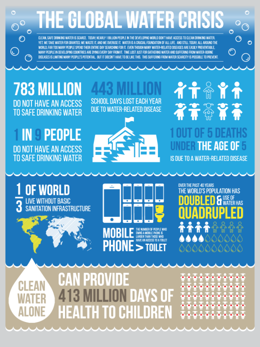 Infographic_global water crisis